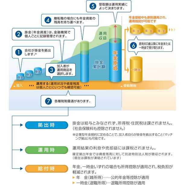 ライフ ガイド 三井 住友 銀行 信託